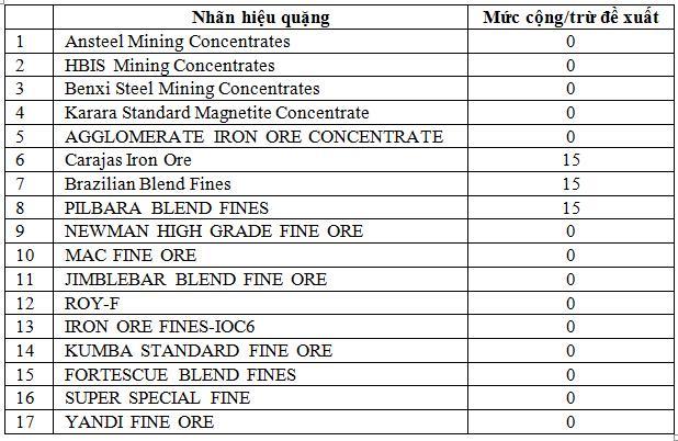 Sàn Đại Liên (Trung Quốc) cân nhắc chấp nhận loại quặng sắt thấp cấp hơn để hạn chế giá tăng - Ảnh 1.