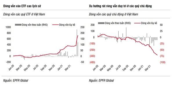Rủi ro của dòng vốn đầu tư: Áp lực tăng lãi suất - Ảnh 2.