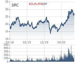Cao su Đà Nẵng (DRC) dự chi gần 119 tỷ đồng chi trả cổ tức còn lại năm 2020 - Ảnh 1.