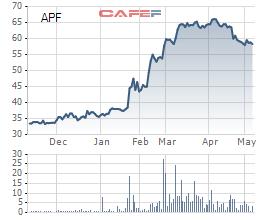 Nông sản thực phẩm Quảng Ngãi (APF) trả tiếp cổ tức đợt 2 bằng tiền tỷ lệ 35% - Ảnh 1.