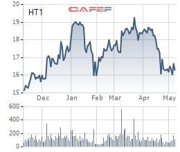 HT1 giảm mạnh, lãnh đạo Xi măng Hà Tiên 1 vẫn muốn bán bớt 7 triệu cổ phiếu - Ảnh 1.