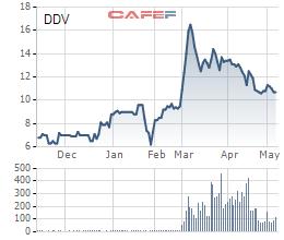 Một Công ty Mua bán nợ đăng ký bán 10 triệu cổ phần DAP Vinachem (DDV), chốt lãi sau nửa năm đầu tư - Ảnh 1.