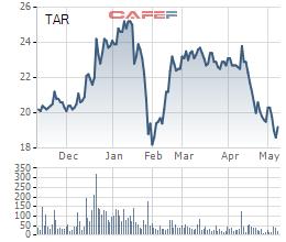 TAR giảm mạnh, Tổng Giám đốc Nông nghiệp Công nghệ cao Trung An vẫn đăng ký bán hết hơn 9 triệu cổ phiếu - Ảnh 1.