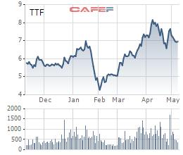Thị trường chứng khoán tăng mạnh đưa giá cổ phiếu lên cao: Nhiều doanh nghiệp GEX, LCG, TTF, ROS… tranh thủ phát hành huy động hàng ngàn tỷ đồng vốn trên sàn - Ảnh 2.
