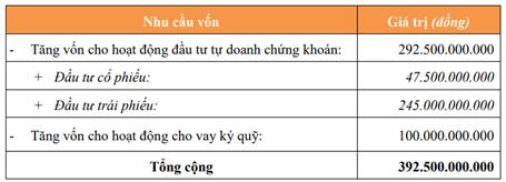 Chứng khoán Nhất Việt (VFS) chuẩn bị tăng vốn điều lệ lên 802,5 tỷ đồng, đáp ứng nguồn cho hoạt động margin và tự doanh - Ảnh 1.