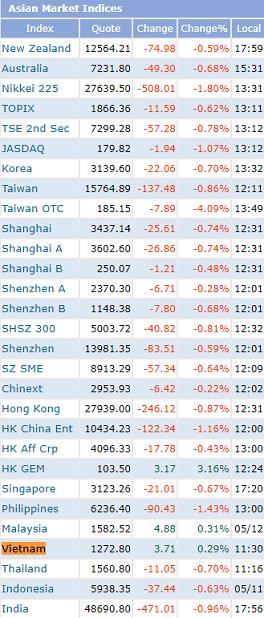 """Cổ phiếu thép """"hạ nhiệt"""", VN-Index đảo chiều giảm hơn 7 điểm - Ảnh 1."""
