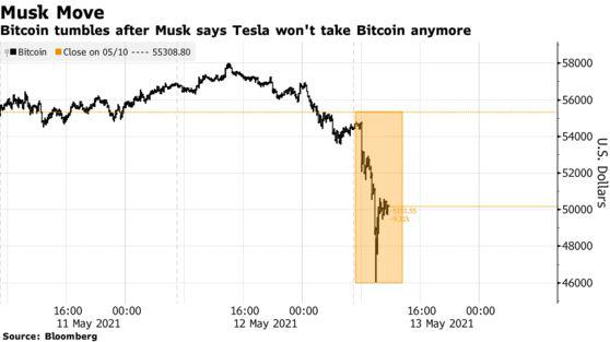 Không chỉ Bitcoin, Elon Musk khiến một loạt cổ phiếu cắm đầu lao dốc - Ảnh 1.