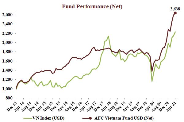 AFC Vietnam Fund: Ảnh hưởng khối ngoại trên TTCK Việt Nam không còn lớn, chỉ còn chiếm khoảng 10% quy mô thị trường - Ảnh 2.