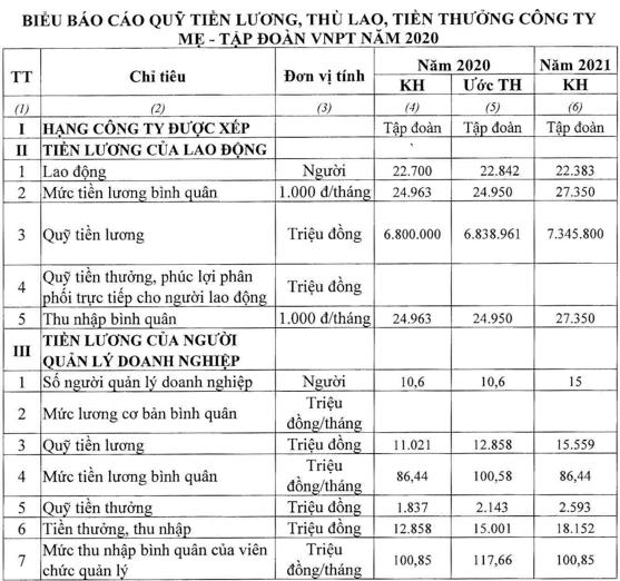 Thực hiện lương thí điểm, thu nhập của lãnh đạo VNPT vọt lên 117 triệu/tháng - Ảnh 1.