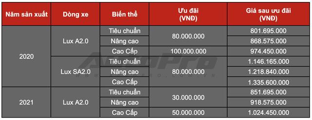 Đại lý ồ ạt chào bán VinFast Lux sản xuất 2020 với mức giá từ 801 triệu đồng - Ảnh 1.