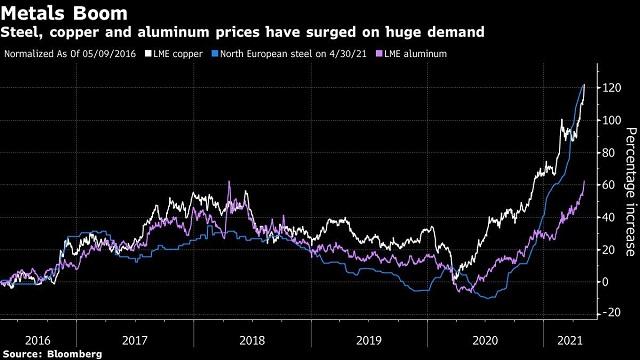 Trung Quốc có thể làm gì để hạ nhiệt đà tăng của thị trường hàng hóa? - Ảnh 1.