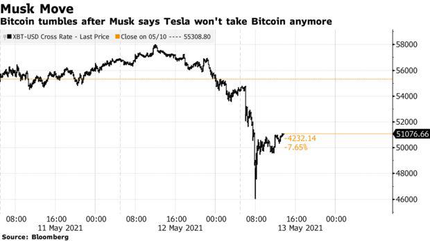 Các chuyên gia tiền số nói gì về việc Elon Musk quay lưng với Bitcoin?  - Ảnh 1.