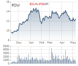PV Power (POW) đạt 10.213 tỷ doanh thu sau 4 tháng, thực hiện 36% chỉ tiêu năm 2021 - Ảnh 2.