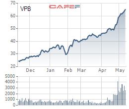 Liên tục gom mạnh từ đầu năm, Dragon Capital đã nắm giữ lượng cổ phiếu VPB trị giá 8.400 tỷ đồng - Ảnh 1.