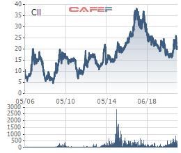 Dragon Capital tiếp tục giảm sở hữu CII trong bối cảnh cổ phiếu lao dốc - Ảnh 1.