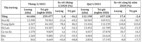 Chỉ sau 4 tháng Việt Nam đã chi lượng ngoại tệ cao hơn cả năm 2020 để nhập điều thô - Ảnh 1.