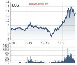 Licogi 16 (LCG) thông qua phương án phát hành hơn 59 triệu cổ phiếu tăng vốn - Ảnh 1.