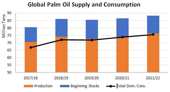 Nguy cơ 'sốt' giá sôcôla và mỹ phẩm do giá dầu cọ đã vượt 1.000 USD/tấn - Ảnh 3.