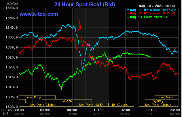 Nỗi lo lạm phát kéo vàng thế giới tăng nhanh trở lại - Ảnh 1.