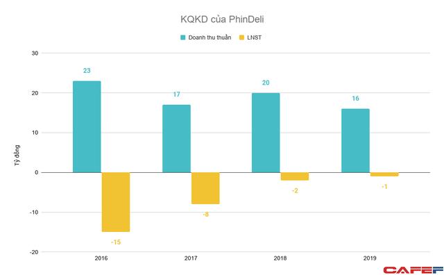 Hệ sinh thái Novagroup lấn sân mảng tiêu dùng, Nova Consumer thâu tóm PhinDeli cạnh tranh với Highland, Masan trên sân nhà - Ảnh 2.