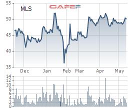 Chăn nuôi Mitraco (MLS) trả cổ tức đợt 1/2020 bằng tiền tỷ lệ 40% - Ảnh 1.