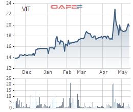 Viglacera Tiên Sơn (VIT) trả cổ tức bằng tiền tỷ lệ 18%, sẽ chào bán hơn 30 triệu cổ phiếu tăng vốn điều lệ - Ảnh 1.