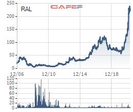 Cổ phiếu bóng đèn Rạng Đông (RAL) bứt phá lên 245.000 đồng, cao nhất sàn chứng khoán sau thông tin đầu tư vào nhà máy công nghệ cao tại Hòa Lạc - Ảnh 1.