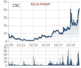 Lãnh đạo đẩy mạnh gom, cổ phiếu Cotana (CSC) lên đỉnh lịch sử - Ảnh 1.
