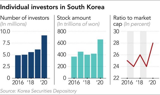 Thất nghiệp vì Covid-19, lãi suất thấp, tiền trợ cấp lại nhiều, người dân Hàn Quốc đổ xô vào chứng khoán - Ảnh 1.