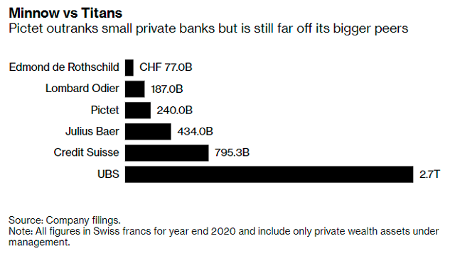 Bên trong ngân hàng Thụy Sĩ bí mật của giới siêu giàu (P2) - Ảnh 3.