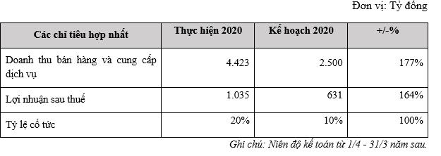 Hoàng Huy tăng tỷ trọng đầu tư BĐS lên 80%, sẽ triển khai hàng loạt dự án quy mô lớn tại Hải Phòng - Ảnh 2.
