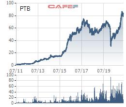 Phú Tài (PTB) chốt danh sách cổ đông trả cổ tức tỷ lệ 25,5% - Ảnh 2.