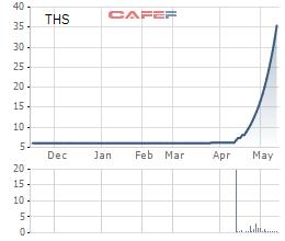 Loạt cổ phiếu tăng mạnh, có những cổ phiếu tăng gấp 6 lần chỉ trong vòng 1 tháng - Ảnh 1.