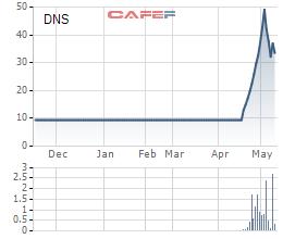 Loạt cổ phiếu tăng mạnh, có những cổ phiếu tăng gấp 6 lần chỉ trong vòng 1 tháng - Ảnh 2.