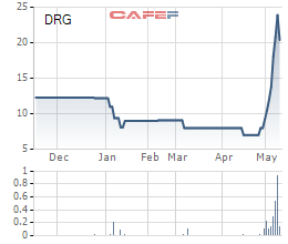 Loạt cổ phiếu tăng mạnh, có những cổ phiếu tăng gấp 6 lần chỉ trong vòng 1 tháng - Ảnh 4.