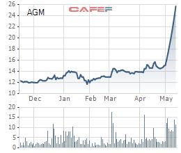 Loạt cổ phiếu tăng mạnh, có những cổ phiếu tăng gấp 6 lần chỉ trong vòng 1 tháng - Ảnh 6.