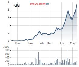 Loạt cổ phiếu tăng mạnh, có những cổ phiếu tăng gấp 6 lần chỉ trong vòng 1 tháng - Ảnh 7.