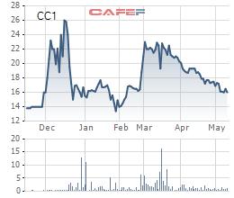 CC1 giảm mạnh, Công ty Tuấn Lộc vẫn quyết đăng ký bán hết gần 21 triệu cổ phiếu - Ảnh 1.