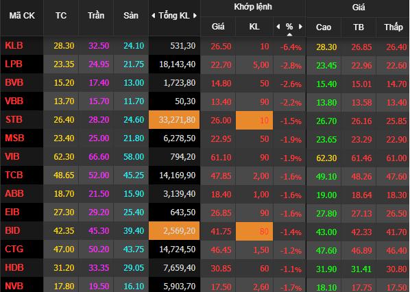 VnIndex lùi về dưới 1.260 điểm, nhiều cổ phiếu chịu áp lực bán mạnh - Ảnh 1.