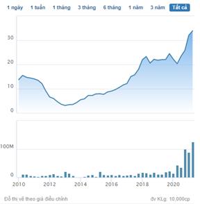 Quỹ ngoại mua bán cổ phiếu nào trong tháng 5? - Ảnh 4.