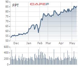 FPT chốt danh sách cổ đông phát hành 118 triệu cổ phiếu trả cổ tức - Ảnh 2.