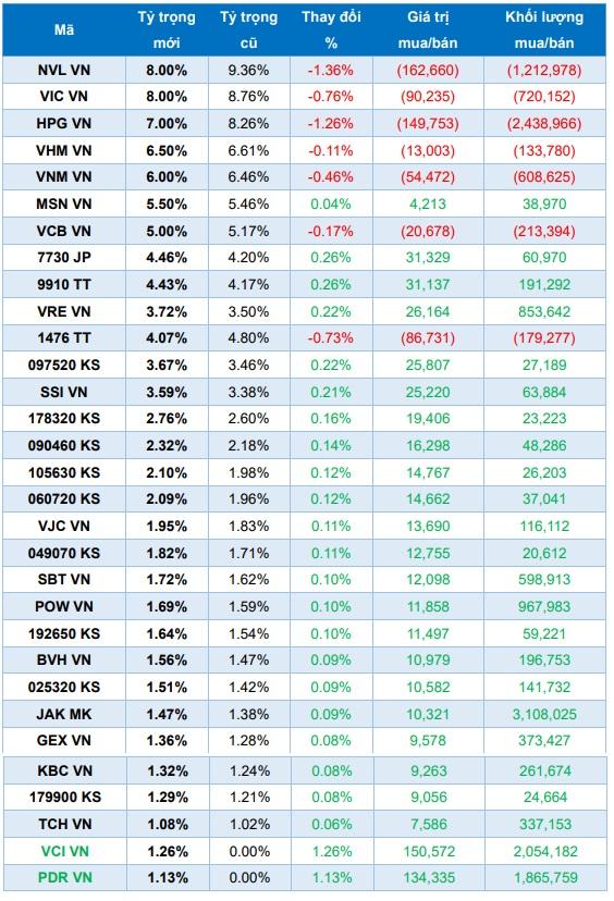 VCI, PDR và HSG sẽ lọt rổ ETFs trong kỳ review tháng 6? - Ảnh 1.