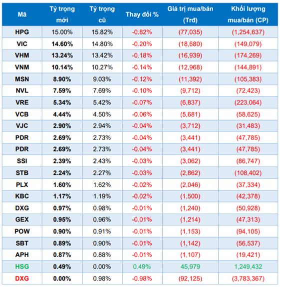 VCI, PDR và HSG sẽ lọt rổ ETFs trong kỳ review tháng 6? - Ảnh 2.