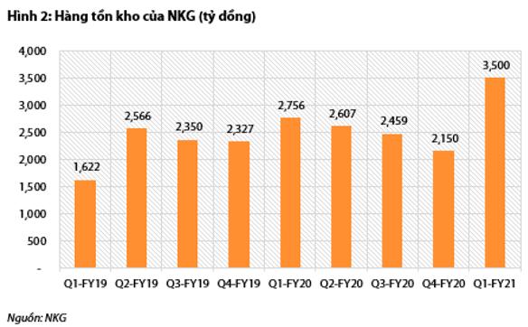 VDSC: Hàng tồn tích luỹ mạnh, Thép Nam Kim (NKG) có thể đạt đỉnh lợi nhuận trong quý 2/2021 - Ảnh 2.