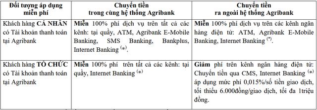 [Góc đổi mới] Sau nhiều năm, Agribank đã chính thức miễn phí chuyển tiền cho khách hàng - Ảnh 1.