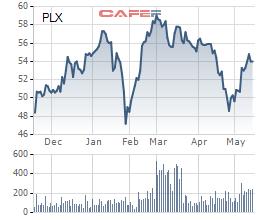 Petrolimex (PLX): Đại gia xăng dầu Nhật ENEOS Corporation tiếp tục mua 25 triệu cổ phiếu, sắp trở thành cổ đông lớn - Ảnh 1.