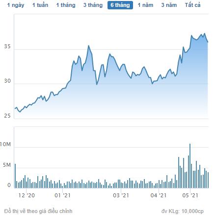 Khang Điền thông qua phương án phát hành 56 triệu cổ phiếu trả cổ tức - Ảnh 1.