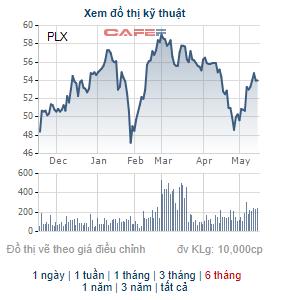 Petrolimex (PLX) dự chi gần 1.500 tỷ đồng trả cổ tức cho cổ đông - Ảnh 1.