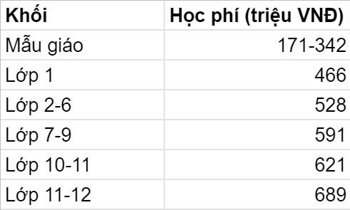5 trường quốc tế có mức học phí năm 2021-2022 cao ngất ngưởng tại TP. HCM: Phụ huynh phải trả gần nửa tỷ VNĐ/năm, nhưng chất lượng khỏi cần bàn cãi - Ảnh 8.