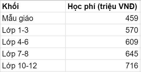 5 trường quốc tế có mức học phí năm 2021-2022 cao ngất ngưởng tại TP. HCM: Phụ huynh phải trả gần nửa tỷ VNĐ/năm, nhưng chất lượng khỏi cần bàn cãi - Ảnh 2.